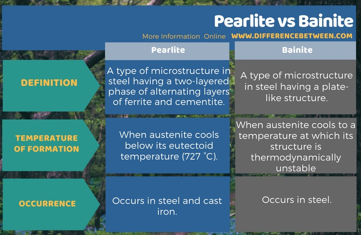 Difference Between Pearlite and Bainite in Tabular Form