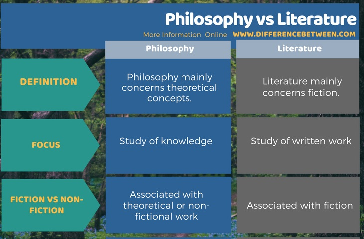 Difference Between Philosophy and Literature in Tabular Form