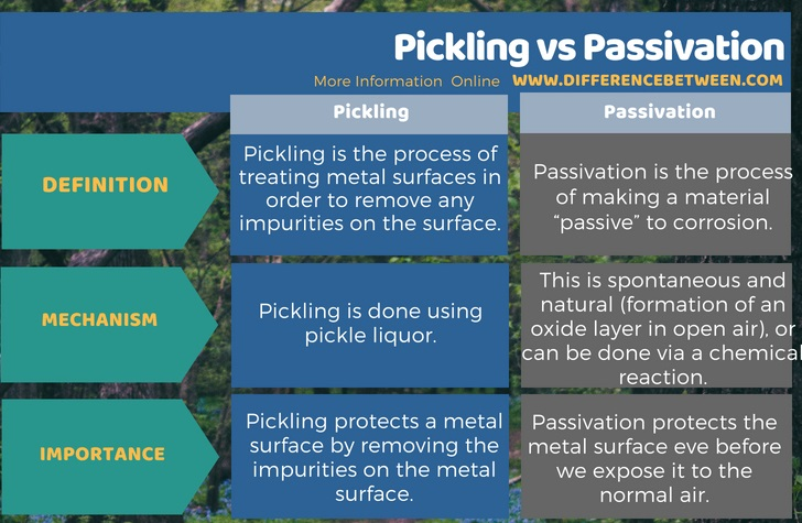 Difference Between Pickling and Passivation in Tabular Form