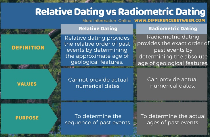 What is the difference between relative dating and radiometric