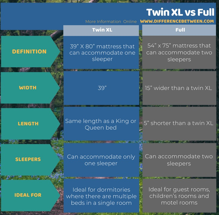 Difference Between Twin XL and Full in Tabular Form