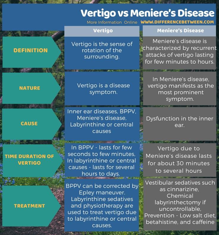Difference Between Vertigo and Meniere's Disease in Tabular Form