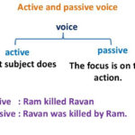 Difference Between Voice and Speech in Grammar