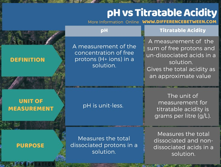 Difference Between pH and Titratable Acidity in Tabular Form