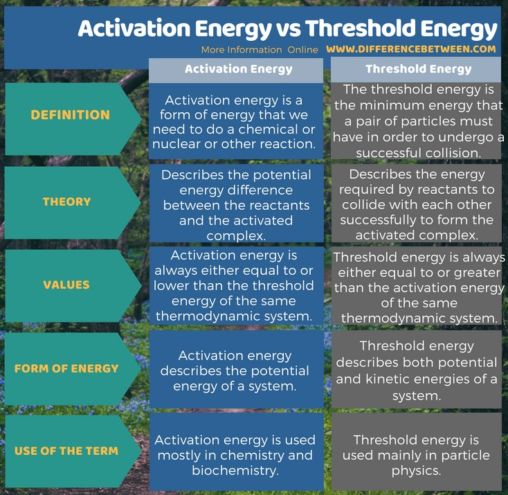 Difference Between Activation Energy and Threshold Energy in Tabular Form