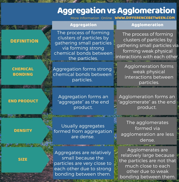 Difference Between Aggregation and Agglomeration in Tabular Form