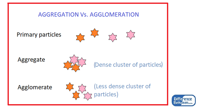 Difference Between Aggregation and Agglomeration