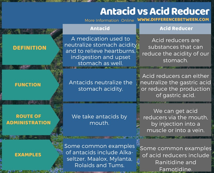Difference Between Antacid and Acid Reducer in Tabular Form