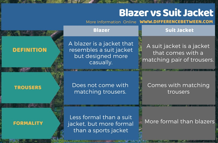 Difference Between Blazer and Suit Jacket in Tabular Form