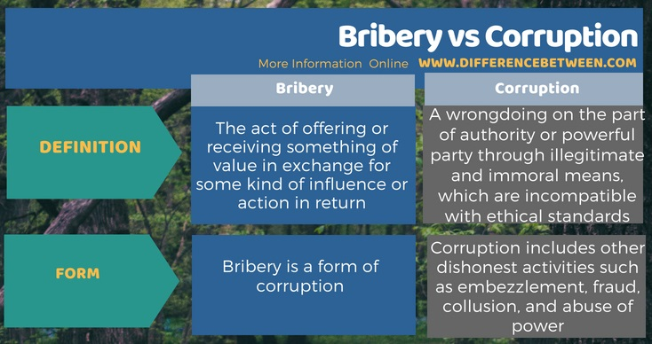 Difference Between Bribery and Corruption in Tabular Form