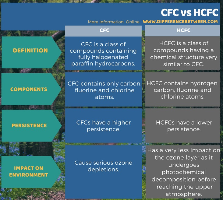 Difference Between CFC and HCFC in Tabular Form