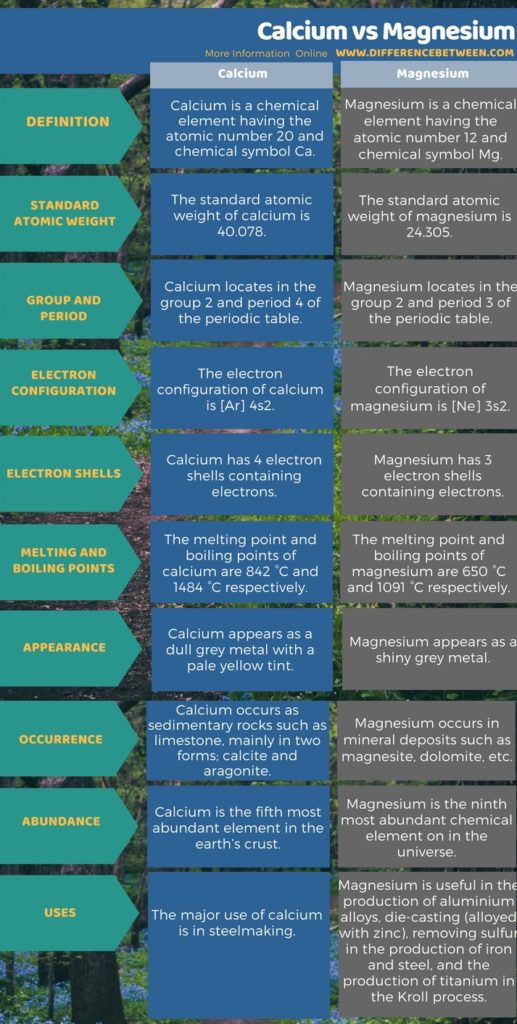 Difference Between Calcium and Magnesium inTabular Form