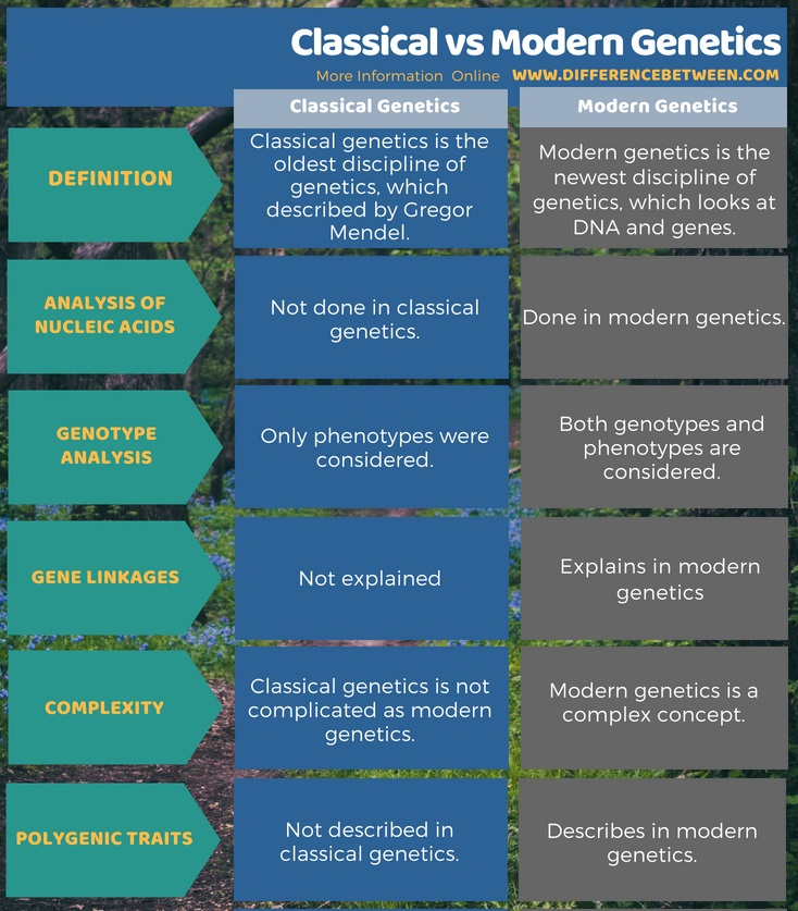 Difference Between Classical and Modern Genetics in Tabular Form