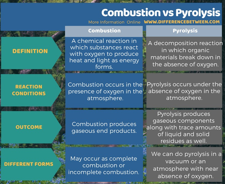 Difference Between Combustion and Pyrolysis in Tabular Form