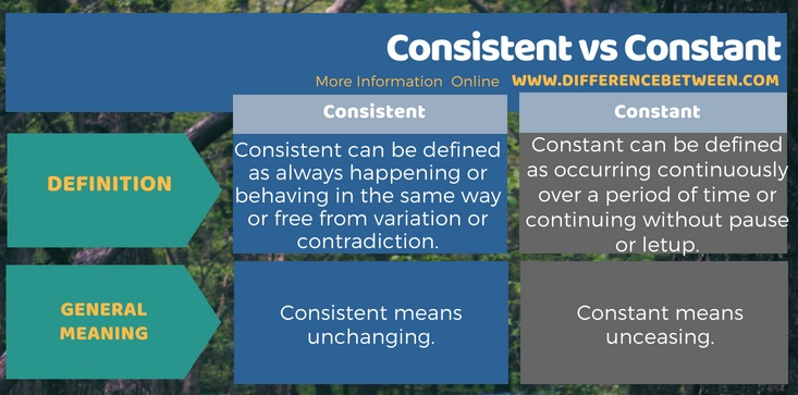 difference between consistent and constant l consistent vs