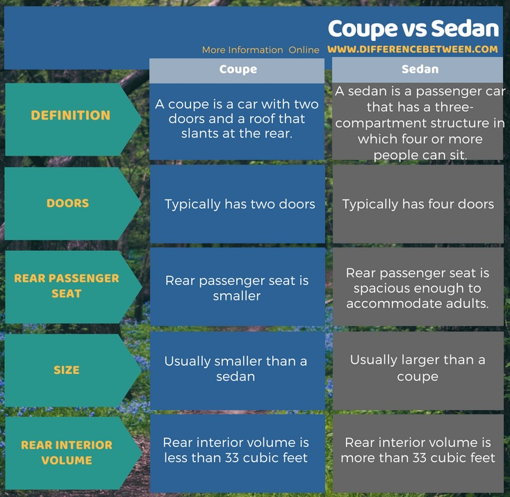 Difference Between Coupe and Sedan in Tabular Form