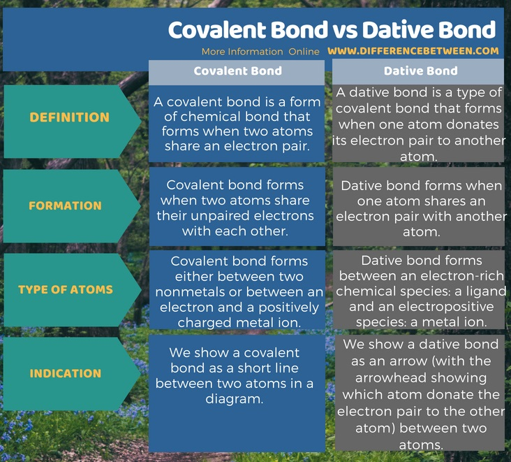 Difference Between Covalent Bond and Dative Bond in Tabular Form