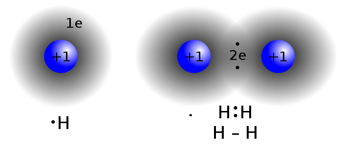 Difference Between Covalent Bond and Dative Bond