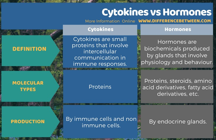 Difference Between Cytokines and Hormones in Tabular Form