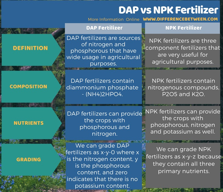 Difference Between DAP and NPK Fertilizer in Tabular Form