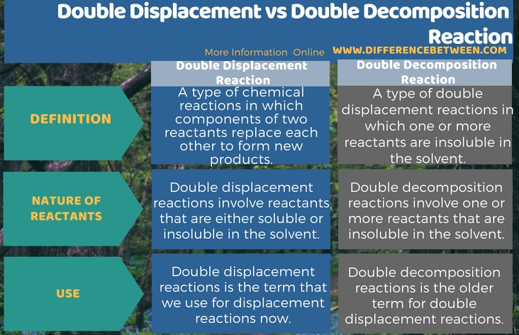 Difference Between Double Displacement and Double Decomposition Reaction in Tabular Form