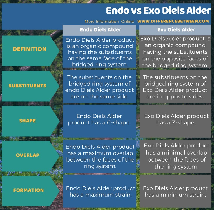 Difference Between Endo and Exo Diels Alder in Tabular Form
