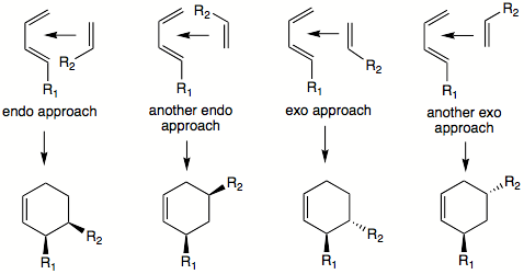 Difference Between Endo and Exo Diels Alder