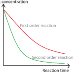 Difference Between First and Second Order Reactions
