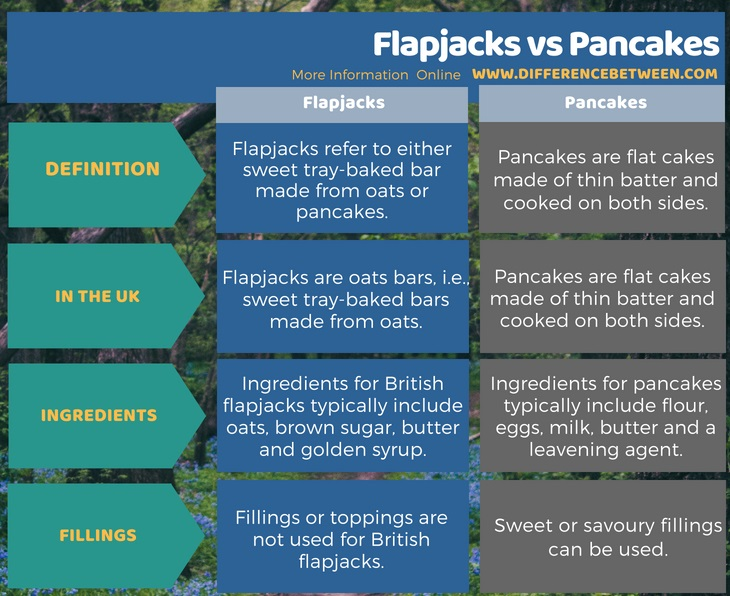 Difference Between Flapjacks and Pancakes in Tabular Form