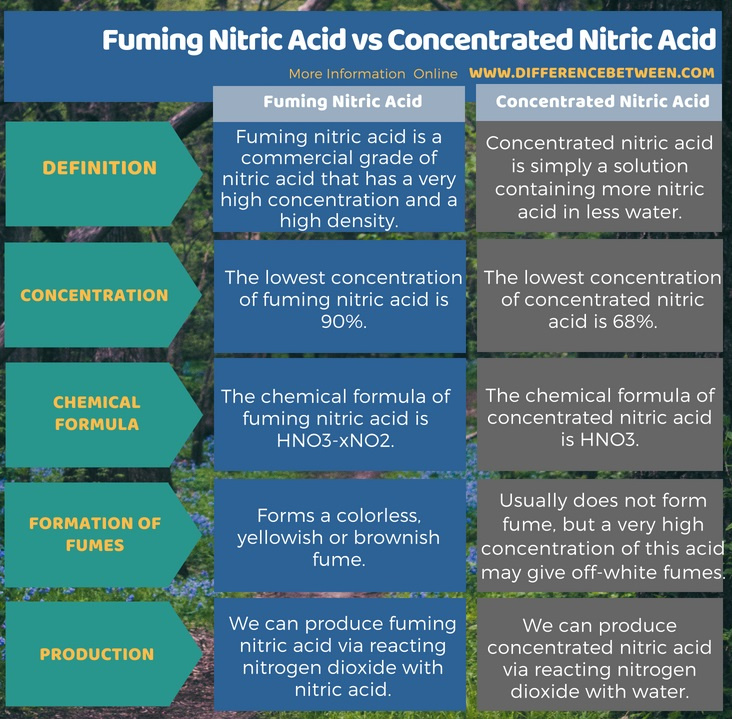 Difference Between Fuming Nitric Acid and Concentrated Nitric Acid in Tabular Form