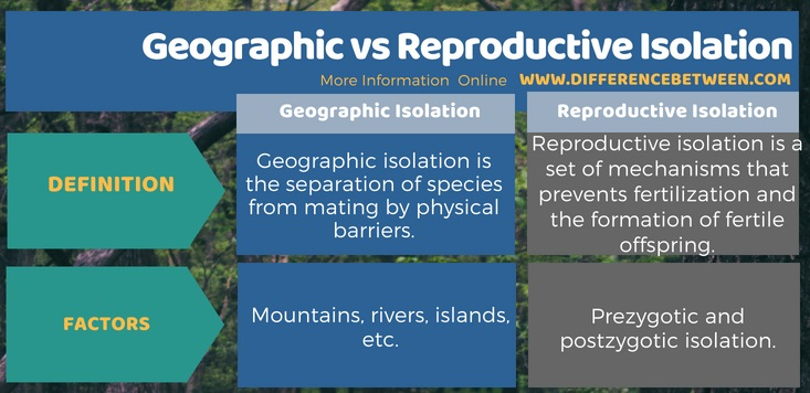 Difference Between Geographic and Reproductive Isolation in Tabular Form
