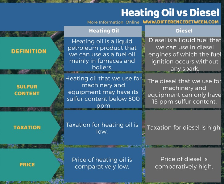 Difference Between Heating Oil and Diesel in Tabular Form