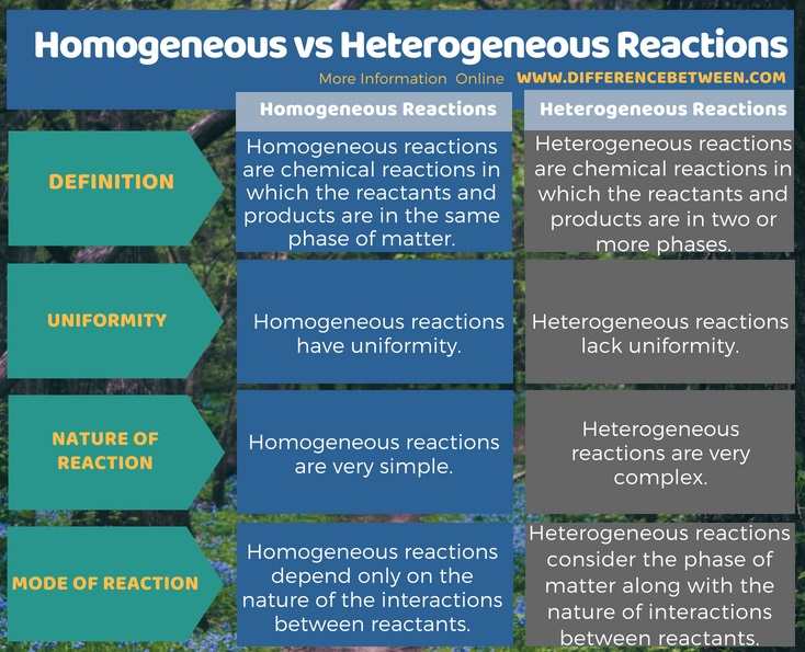 Difference Between Homogeneous and Heterogeneous Reactions in Tabular Form