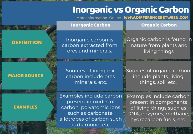 Difference Between Inorganic and Organic Carbon in Tabular Form
