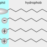 Difference Between Ionic and Nonionic Surfactants