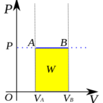 Difference Between Isobaric and Isochoric Process
