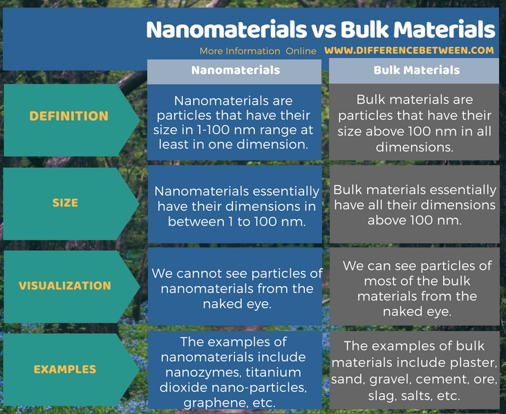 Difference Between Nanomaterials and Bulk Materials in Tabular Form