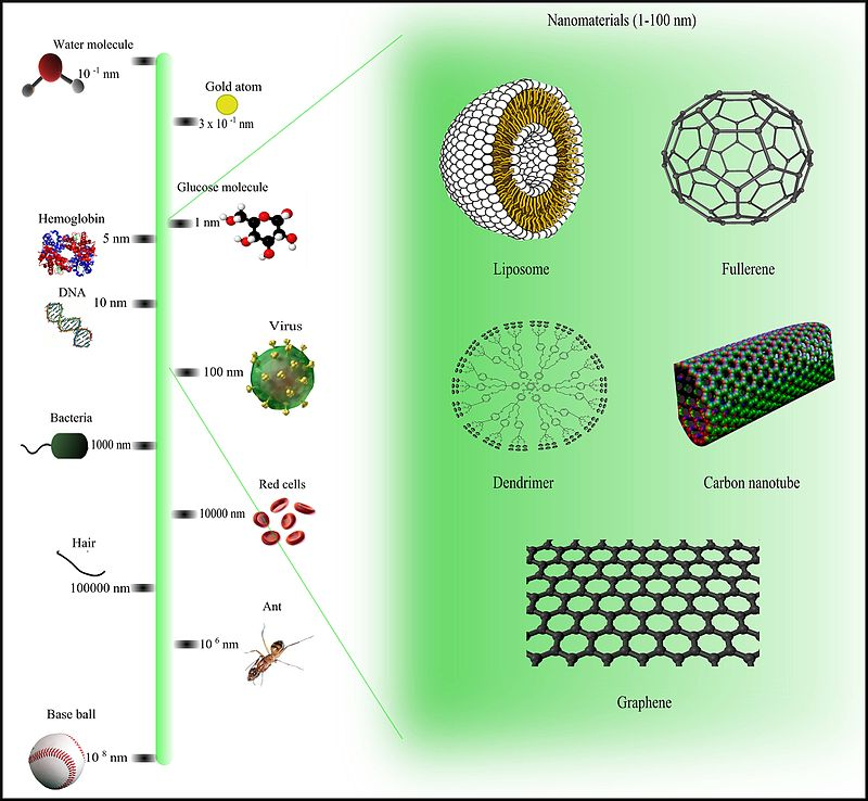 Difference Between Nanomaterials and Bulk Materials