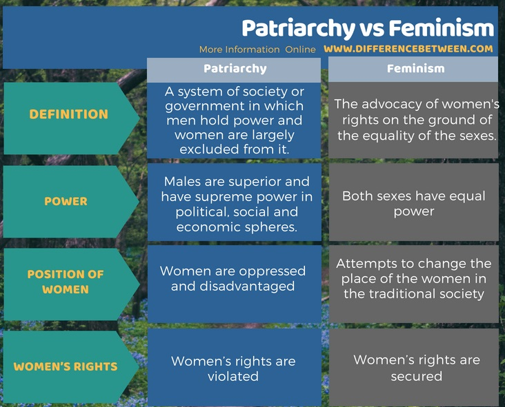 Difference Between Patriarchy and Feminism in Tabular Form