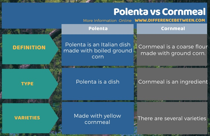 Difference Between Polenta and Cornmeal in Tabular Form