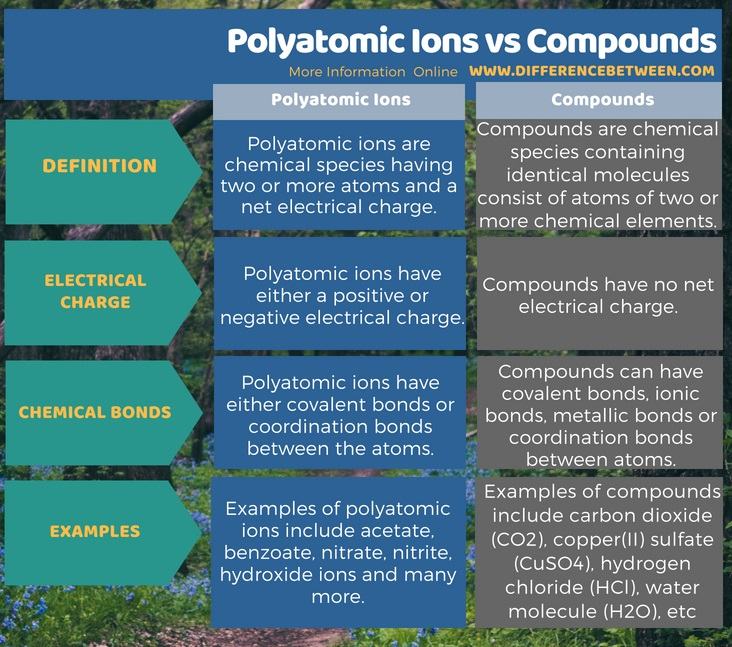 Difference Between Polyatomic Ions and Compounds in Tabular Form