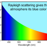 Difference Between Rayleigh and Raman Scattering