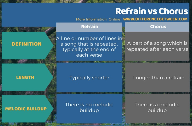 Difference Between Refrain and Chorus in Tabular Form