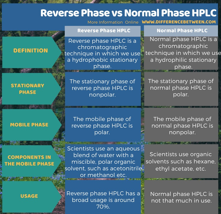 Difference Between Reverse Phase and Normal Phase HPLC in Tabular Form