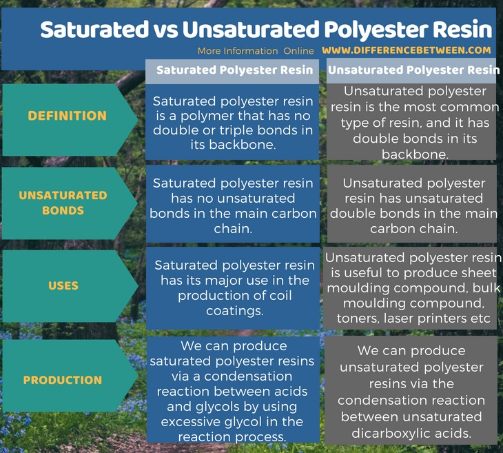 Difference Between Saturated and Unsaturated Polyester Resin in Tabular Form