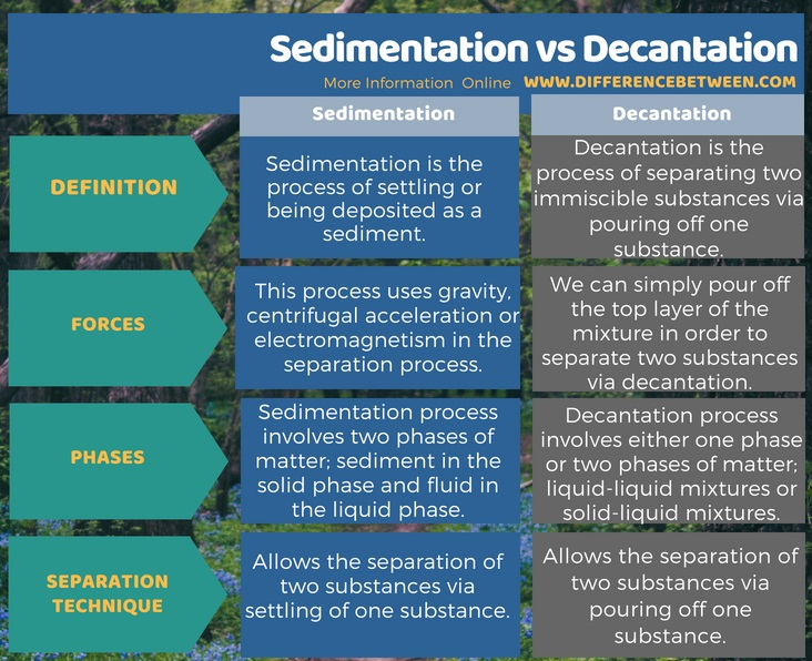 Difference Between Sedimentation and Decantation in Tabular Form