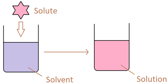 Difference Between Solubility and Solubility Product