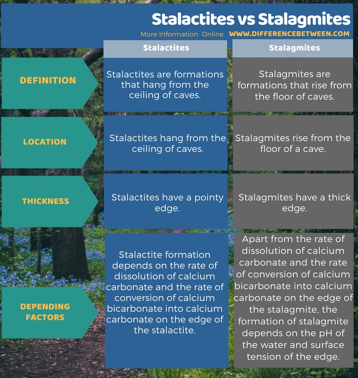 Difference Between Stalactites and Stalagmites in Tabular Form