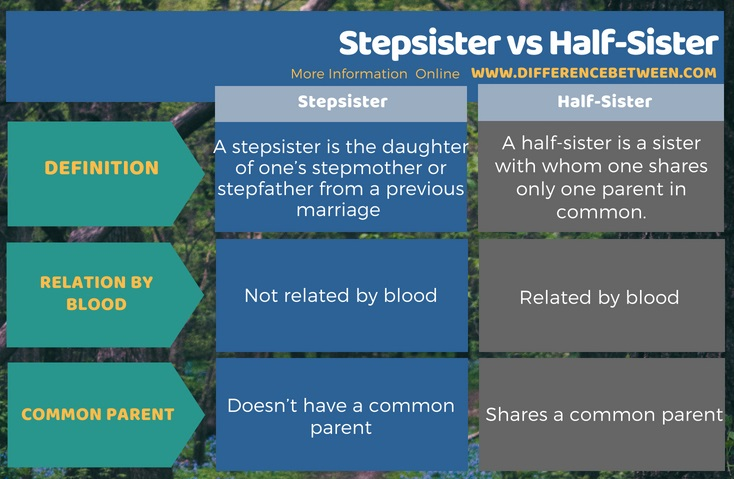 Difference Between Stepsister and Half-Sister in Tabular Form