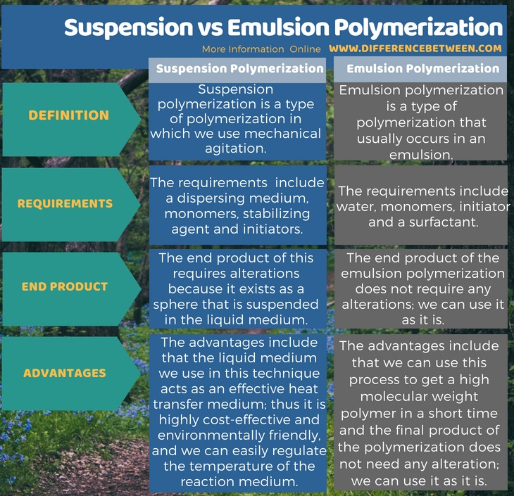 Difference Between Suspension and Emulsion Polymerization in Tabular Form